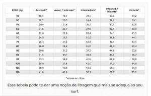 litragem - tabela basica